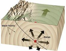 دانلود pdf مقاله  مروري بر ايجاد و انتشار امواج لرزه اي رایگان