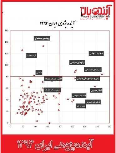 دانلود pdf کتاب  آینده پژوهی ایران ۱۳۹۴  رسانه تخصصی آینده پژوهی رایگان